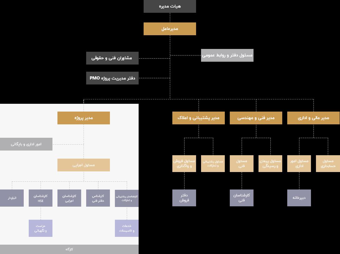 چارت سازمانی شرکت تیسا کیش